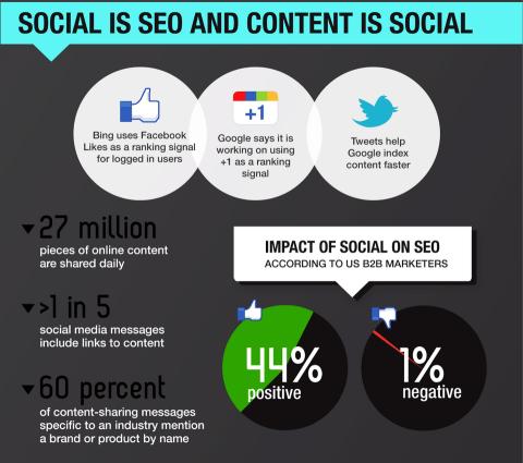 social media network seo
